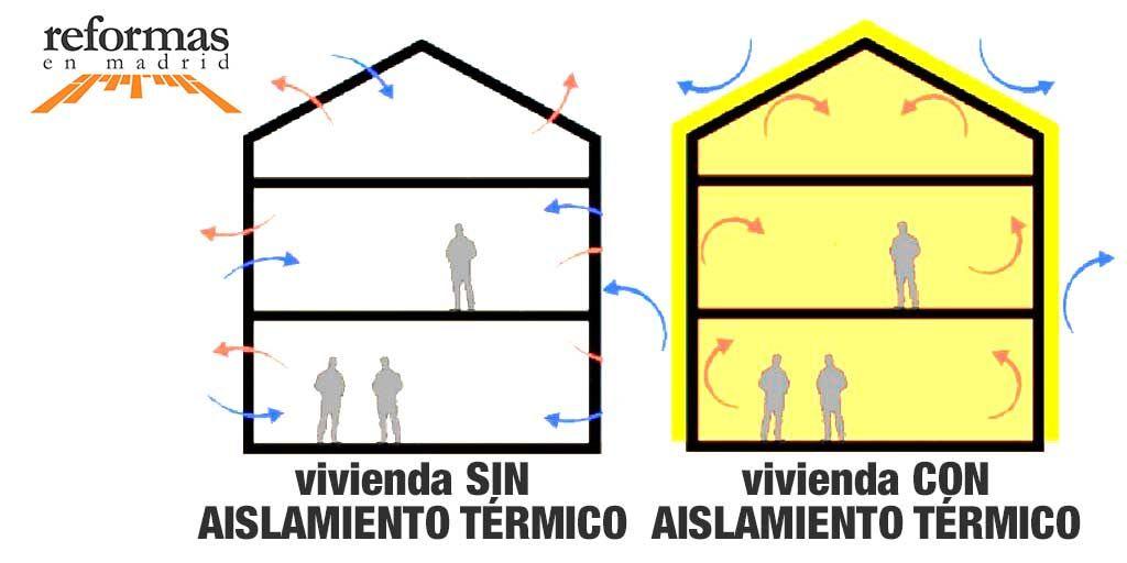 ANERR Reformas Integrales Madrid